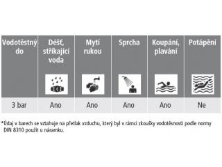 Tabulka s informacemi, v jaké situaci je náramek vodotěsný až do tlaku 3 bar